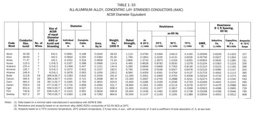 All aluminum alloy concentric lay stranded conductors aaac conductor data tables are copyright of southwire and have been reproduced from overhead conductor manual 1994 southwire one southwire drive greentooth Gallery